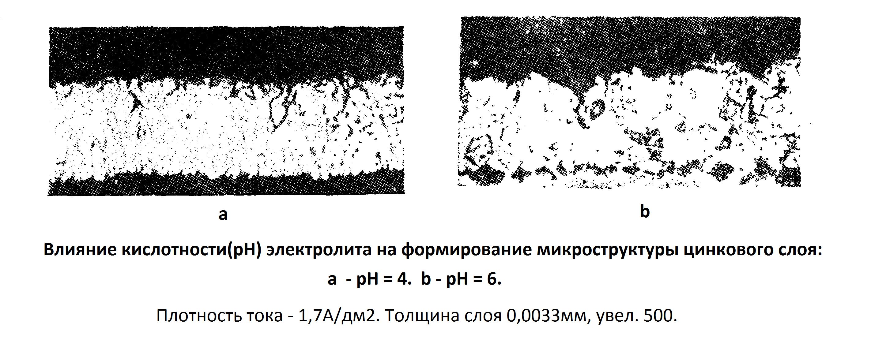 Сульфатные электролиты цинкования. Влияние кислотности на формирование микроструктуры слоя