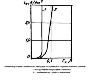 График влияния добавок на катодную поляризацию в сульфатном электролите цинкования
