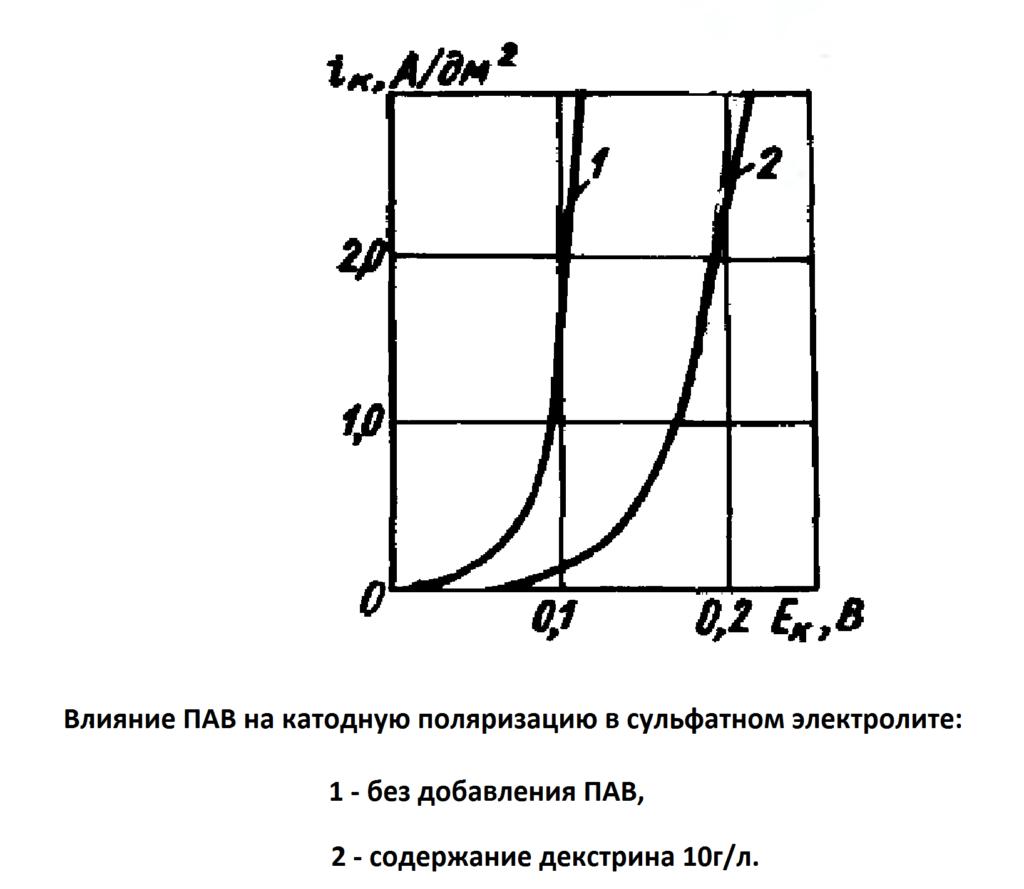 График влияния ПАВ на катодную поляризацию в сульфатном электролите цинкования