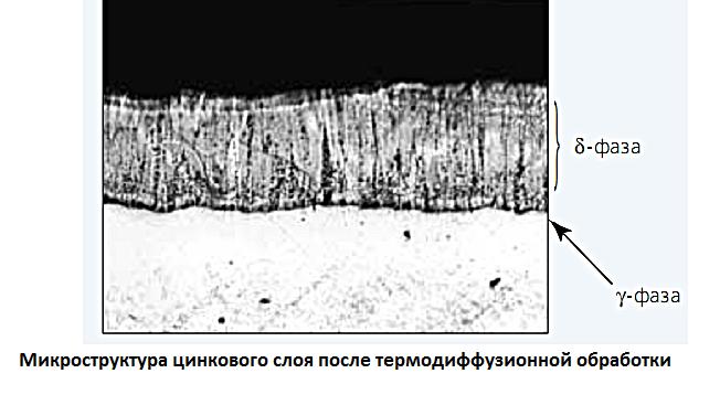 микроструктура слоя после термодиффузионной обработки