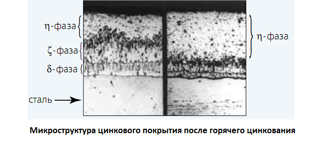 Горячее цинкование - микроструктура цинкового слоя