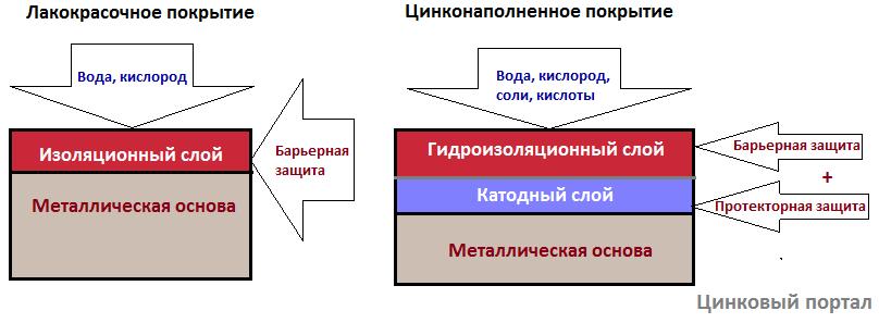 сравнительная схема защитного механизма лакокрасочного и цинконаполненного покрытия