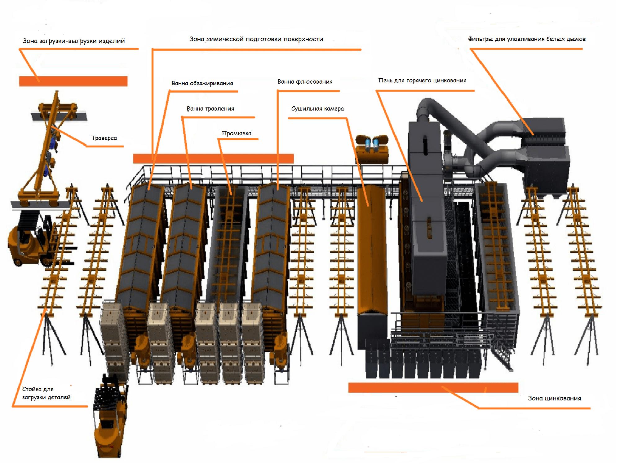 Технологический процесс горячего цинкования - схема участка