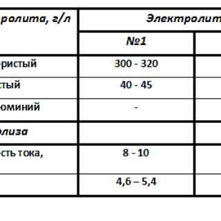 кремнефтористоводородные электролиты таблица