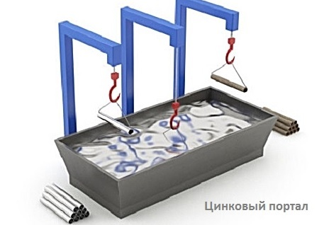 технология нанесения цинкового покрытия