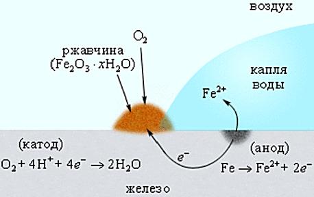 коррозия - схема электрохимической коррозии