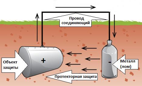 схема протекторной защиты от коррозии
