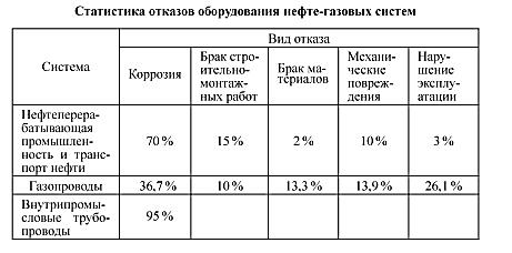 таблица статистики коррозии оборудования