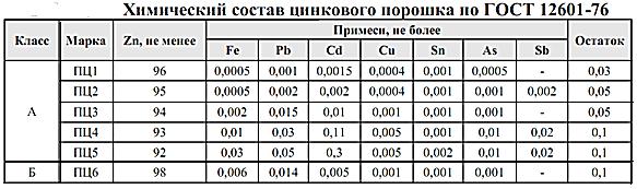таблица 1. Химический состав цинкового порошка