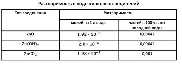Растворимость в воде цинковых соединений. Табл.2