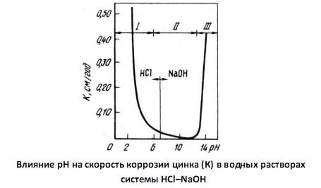Влияние рН на скорость коррозии цинка (К) в водных растворах системы НCl–NаОН