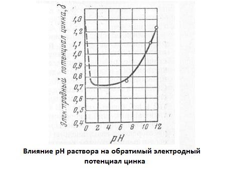 Влияние рН раствора на обратимый электродный потенциал цинка
