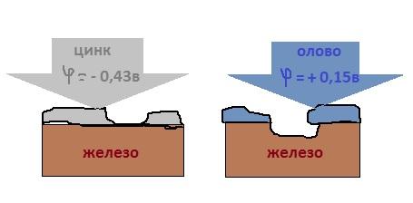 схема защиты одного металла другим