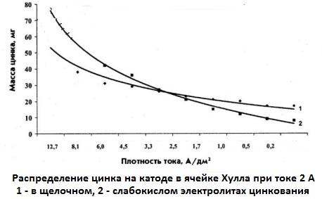Распределение цинка на катоде в слабокислом электролите цинкования