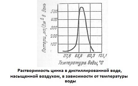 Растворимость цинка в дистиллированной воде, насыщенной воздухом, в зависимости от температуры воды