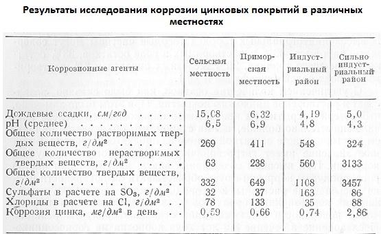 Результаты исследования коррозии цинковых покрытий в различных местностях