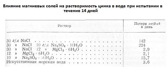Влияние магниевых солей на растворимость цинка в воде при испытании в течение 14 дней
