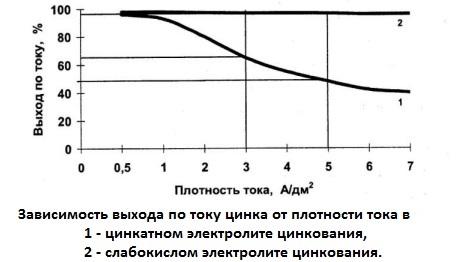 Зависимость выхода по току цинка от плотности тока в слабокислом электролите цинкования