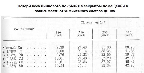 потери веса цинкового покрытия в закрытом помещении в зависимости от состава цинка