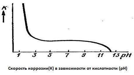 скорость коррозии в зависимости от кислотности