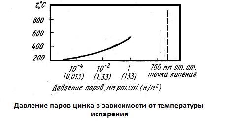 Давление паров цинка в зависимости от температуры испарения