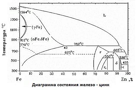 Диаграмма состояния Fe-Zn.