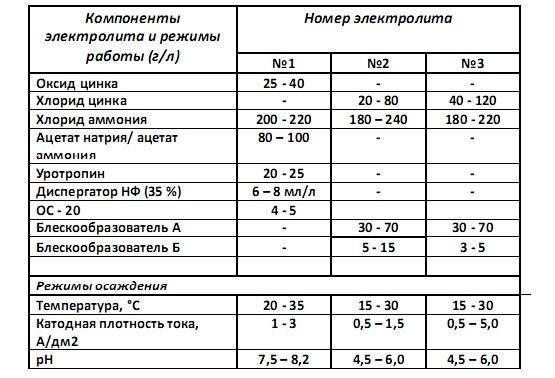 Составы и режимы обработки хлораммонийных электролитов цинкования