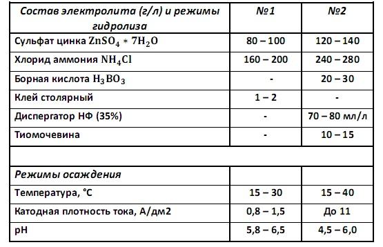 Составы сульфатноаммонийных электролитов цинкования