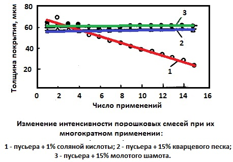 Изменение интенсивности порошковых смесей при их многократном применении